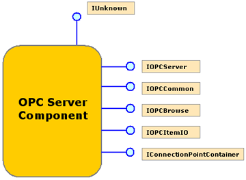 OPC Server COM Interfaces.
